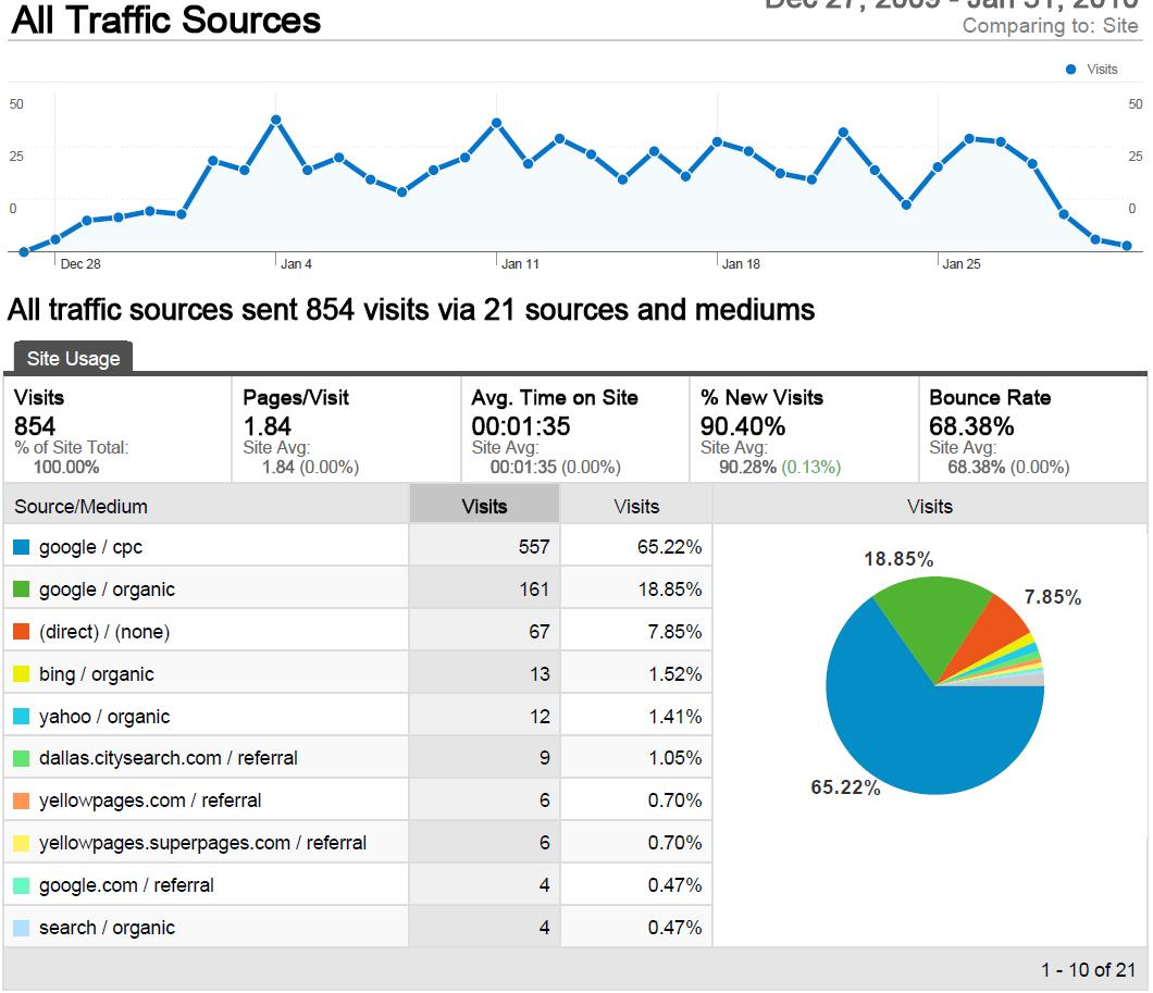 google-analytics-example